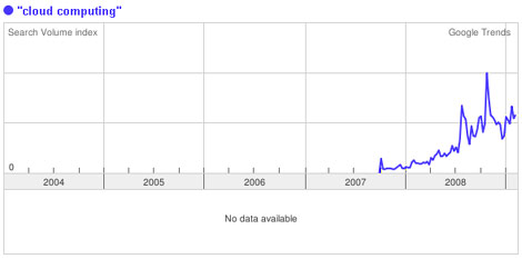 google-trends-for-cloud-computing