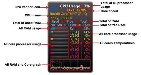 Windows 7 CPU Meter